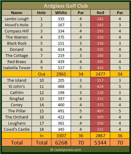Ardglass Golf Club Scorecard