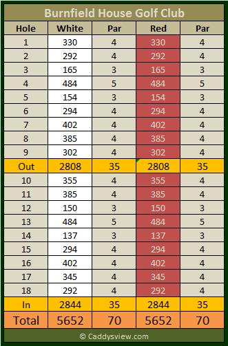 Burnfield House Golf Club Scorecard