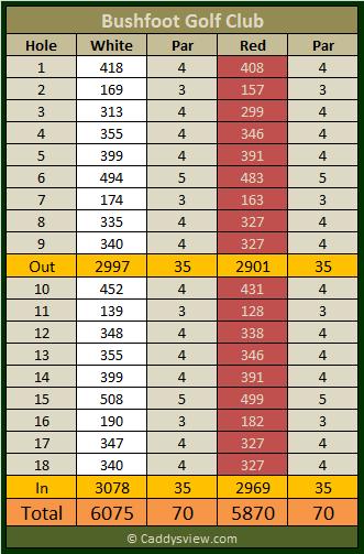 Bushfoot Golf Club Scorecard