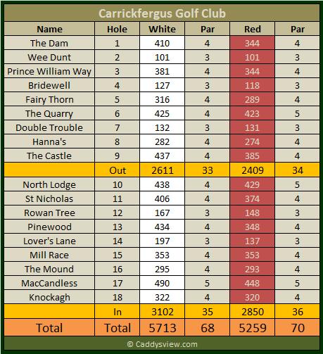 Carrickfergus Golf Club Scorecard