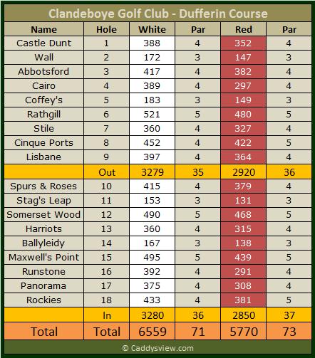 Clandeboye Golf Club Dufferin Scorecard