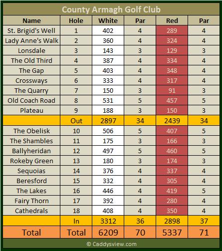 County Armagh Golf Club Scorecard