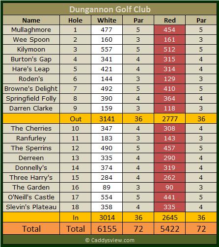 Dungannon Golf Club Scorecard