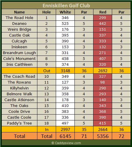 Enniskillen Golf Club Scorecard