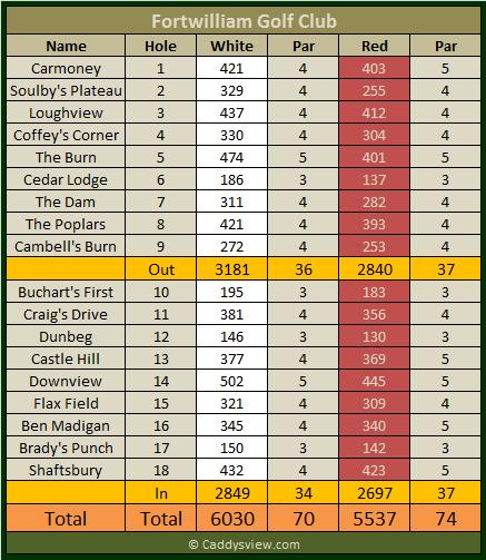 Fortwilliam Golf Club Scorecard