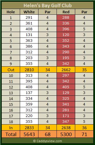 Helen's Bay Golf Club Scorecard