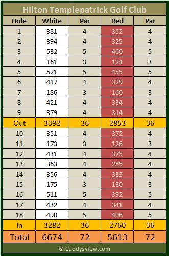 Hilton Templepatrick Golf Club Scorecard