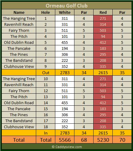 Ormeau Golf Club Scorecard