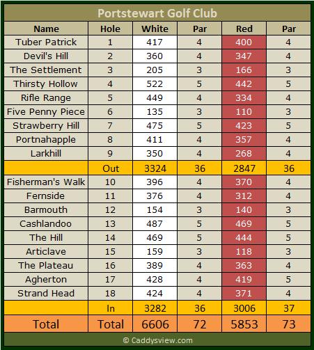 Portstewart Golf Club Scorecard
