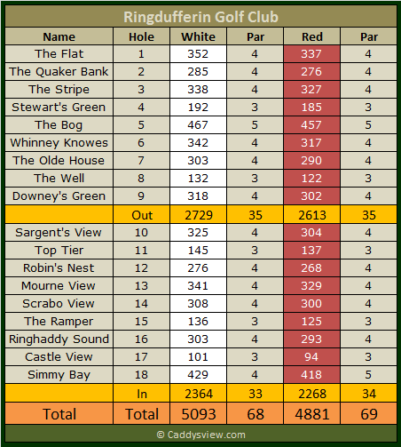 Ringdufferin Golf Club Scorecard