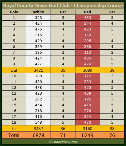 Royal County Down Golf Club Championship Scorecard