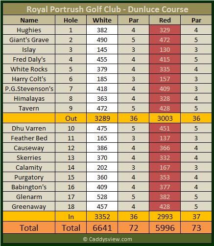 Royal Portrush Golf Club Dunluce Scorecard