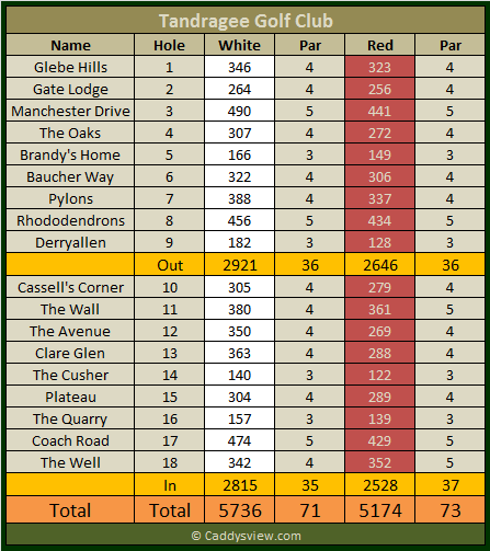 Tandragee Golf Club Scorecard